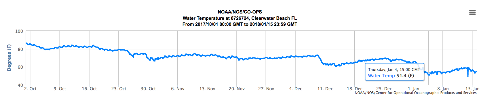 Fall:Winter water temperatures at Clearwater Beach